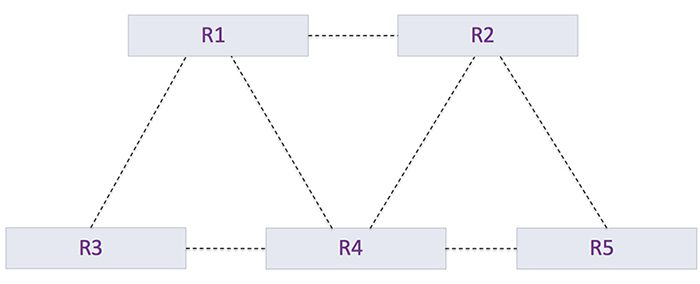OSPF protocol routing example