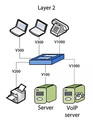 network-diagrams-layer-2-topology_1