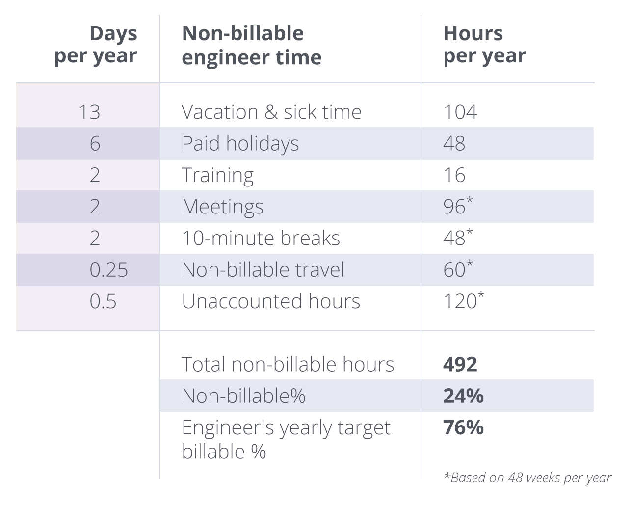 MSP service margins working & billable hours table