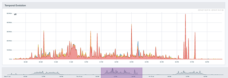 network traffic over time historical TrafficInsights