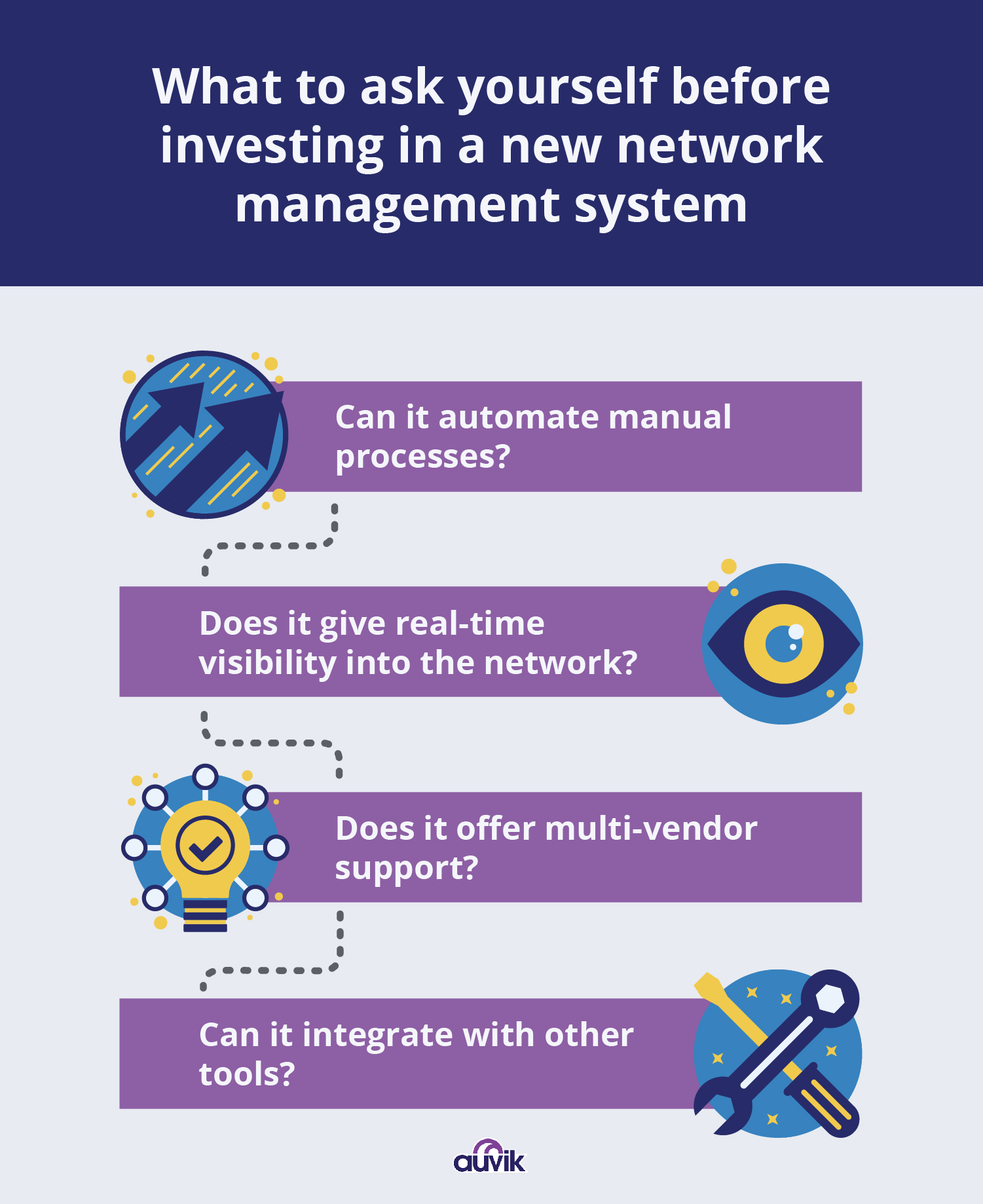 what to ask yourself before investing in a new network management system infographic