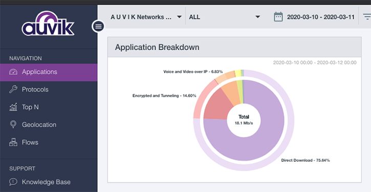 Auvik TrafficInsights applications data