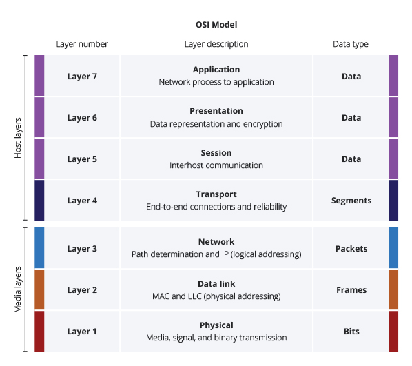 network devices OSI model network layers