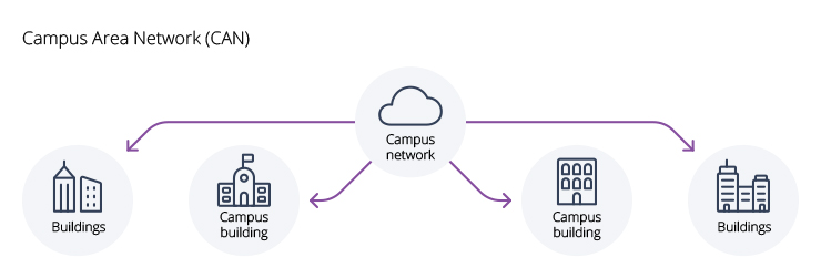 types of networks CAN diagram campus area network