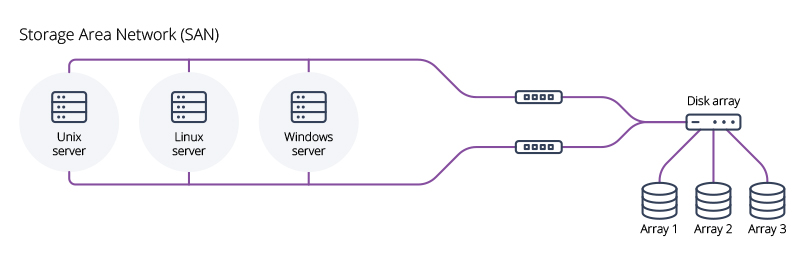 types of networks SAN diagram storage area network