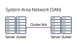 types of networks SAN diagram system area network