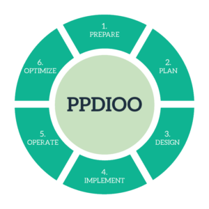 network-design-PPDIOO
