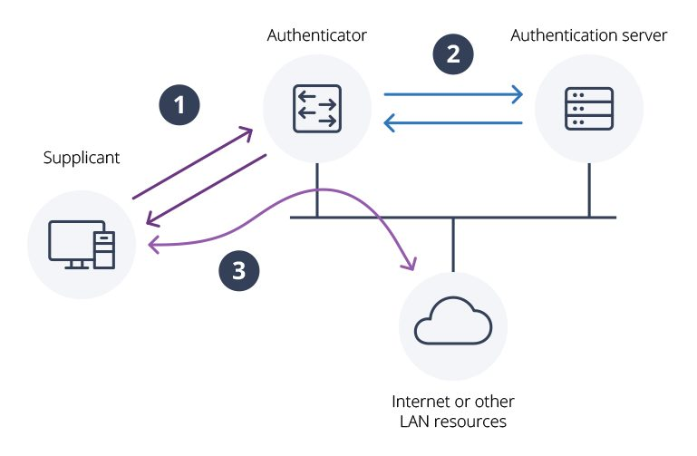 802.1x Authentication diagram