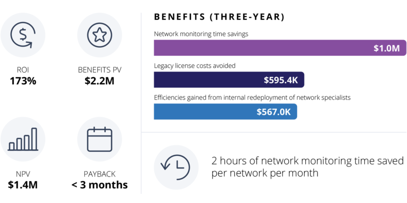 [image] An Overview of the Cost Savings and Business Benefits with Auvik