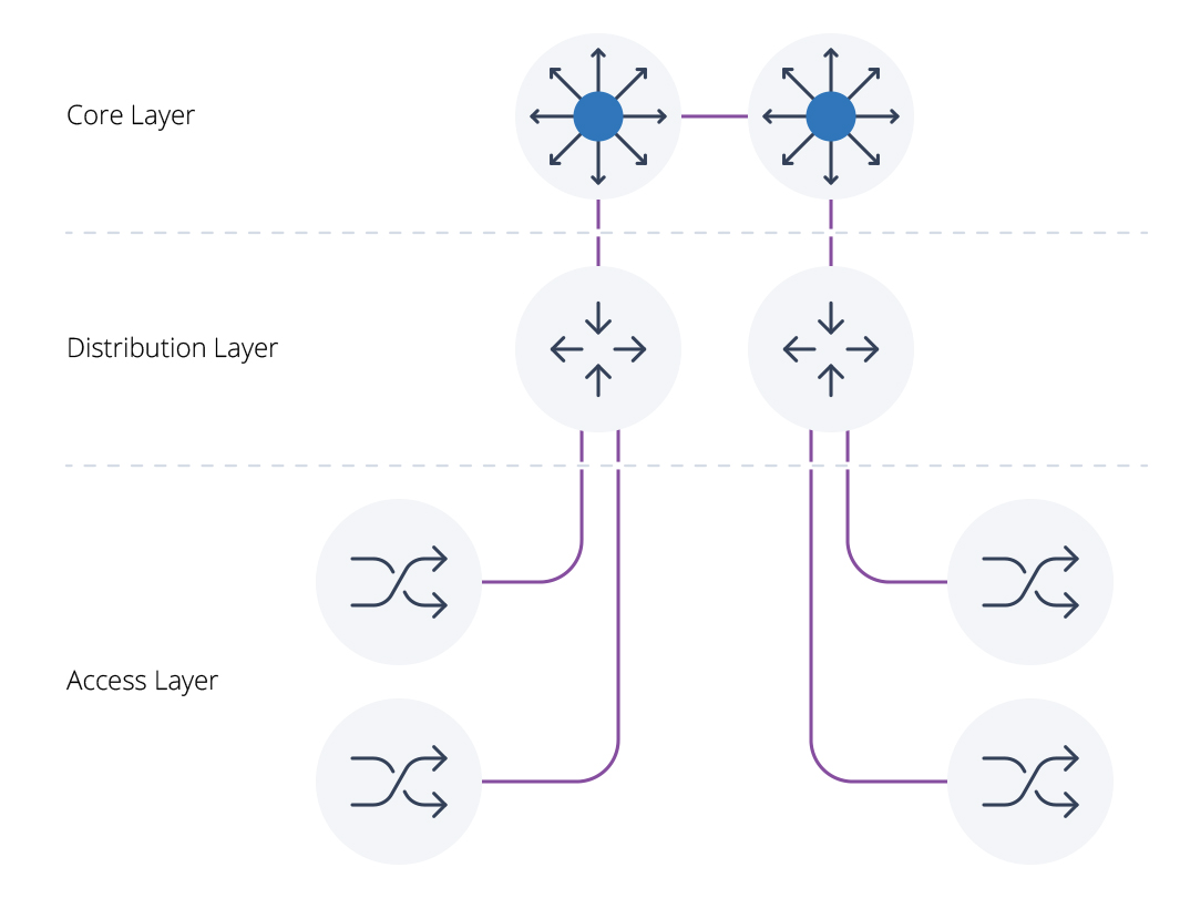 Diagram of a typical hierarchical network